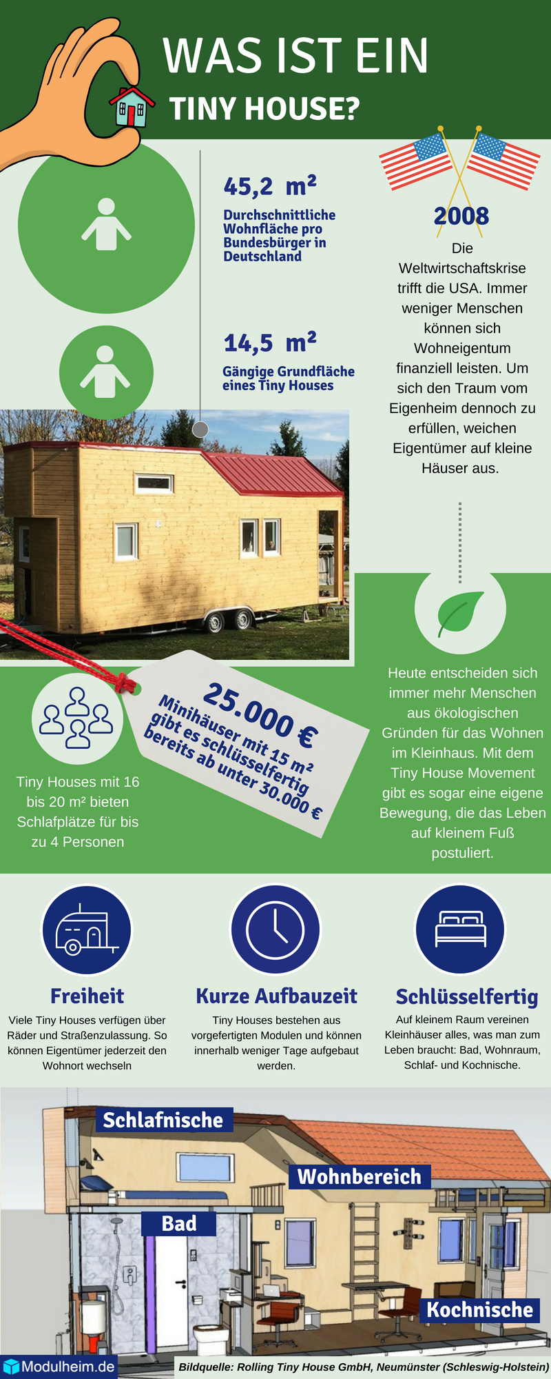 Infografik Tiny House